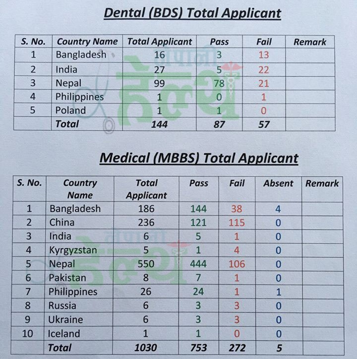 mbbs result copy